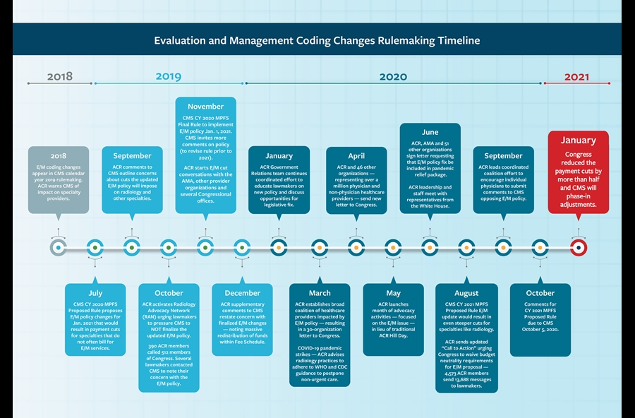 Evaluation and Management Timeline medium size image