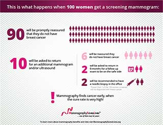 Initial experience with digital breast tomosynthesis in screening mammography