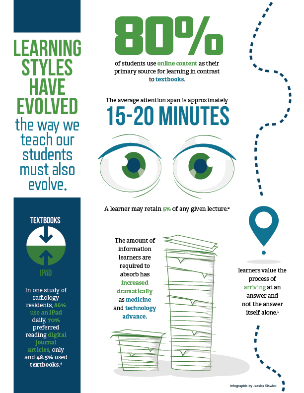 Visual Learning Infographic