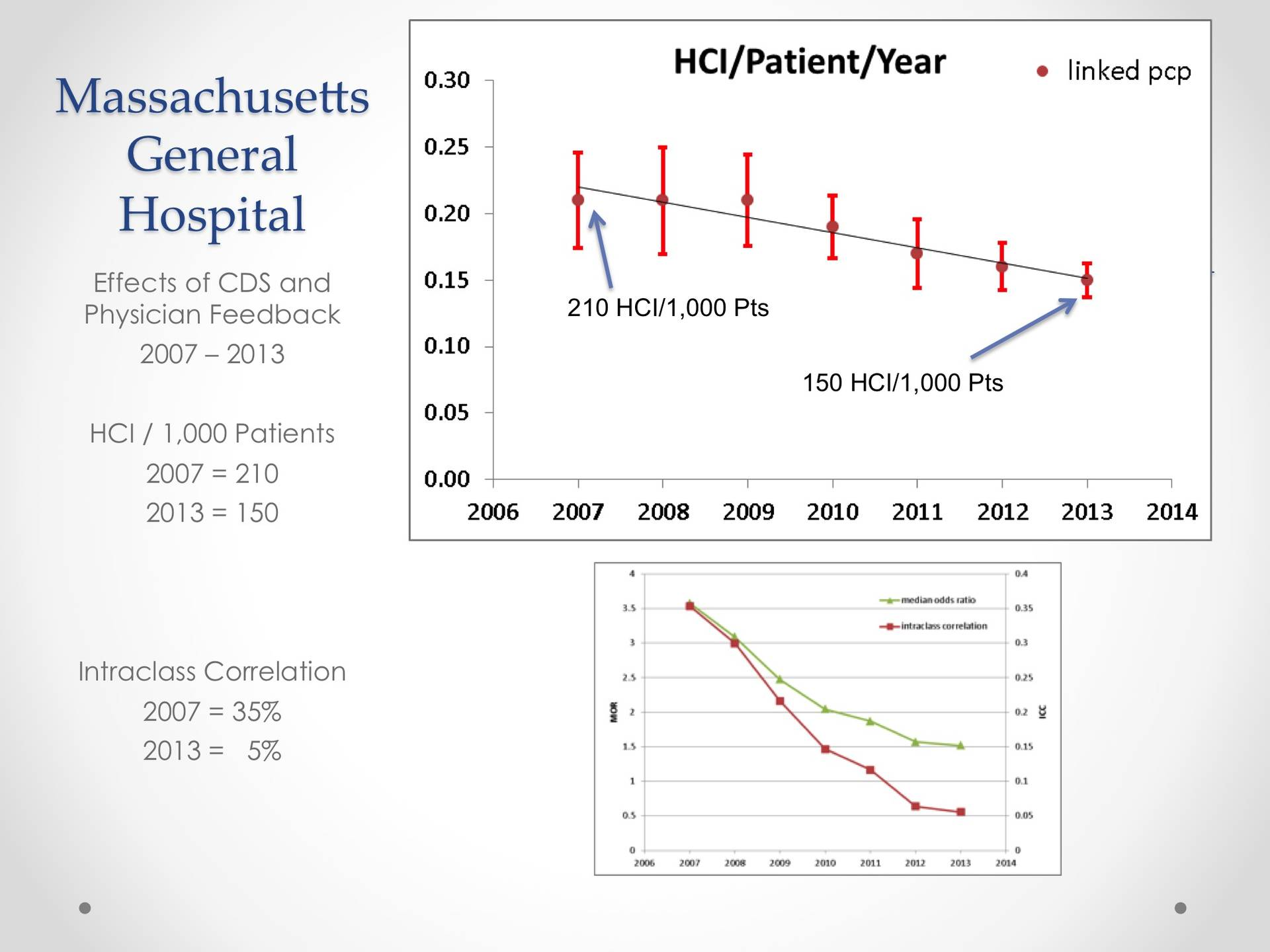 Massachusetts General Hospital's experience with clinical decision support.
