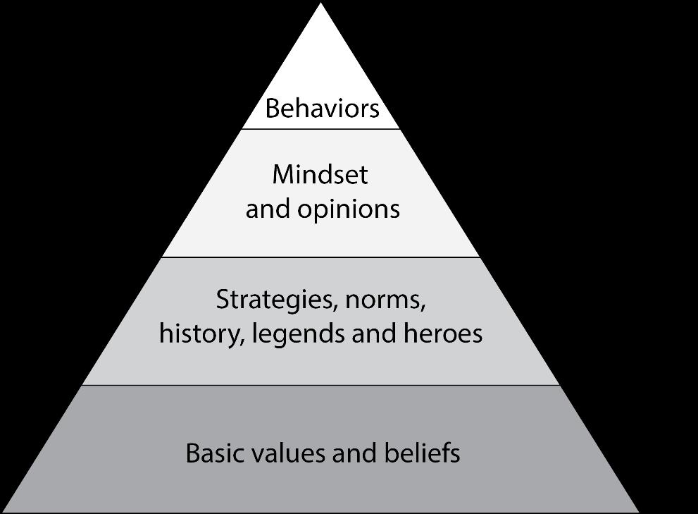 organizational behaviour chap 9